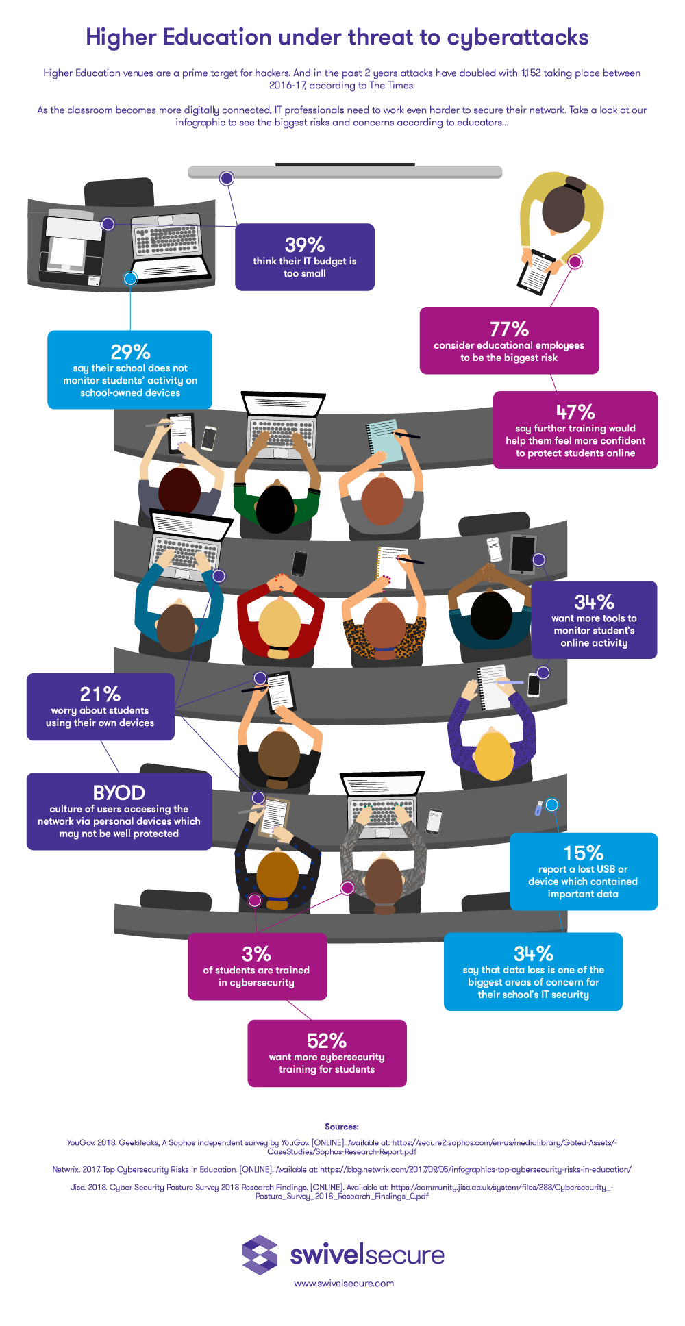 Cybersecurity Infographic from Swivel Secure