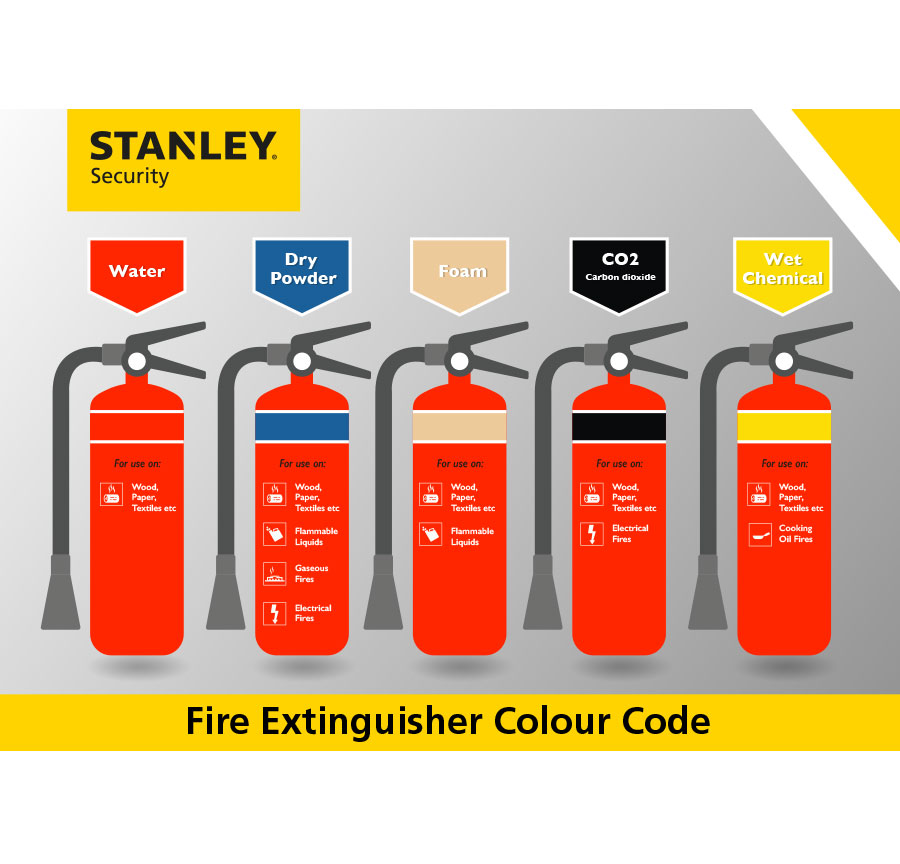 fire extinguishers infographic of classes