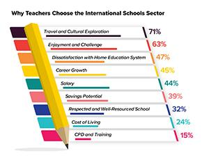 Why Teachers Choose to Work in the International Schools Sector
